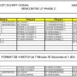 Plateaux PHASE 2 U7 saison 2019 2020.